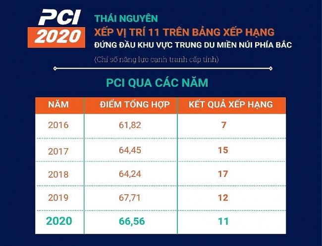 [Infographics] Chỉ số PCI 2020: Thái Nguyên đứng đầu khu vực trung du miền núi phía Bắc